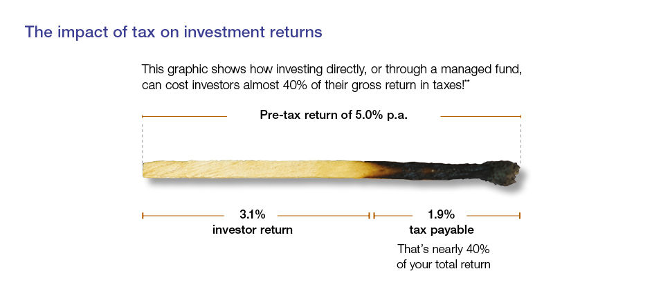 Impact of tax on investment