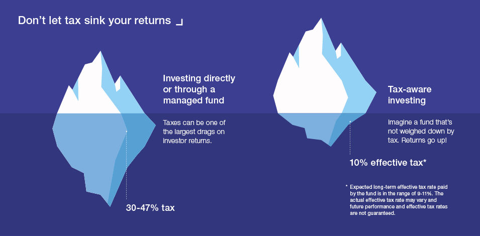 Don't let tax sink your returns