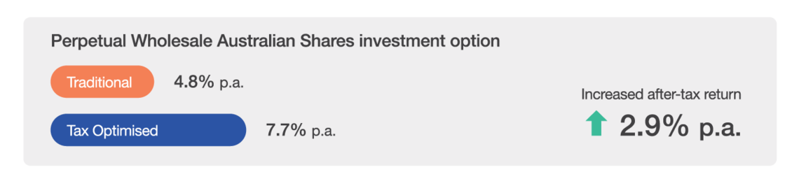 Perpetual Wholesale Australian Sharesinvestment option